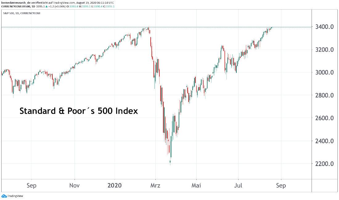 Standard & Poor´s 500 Index