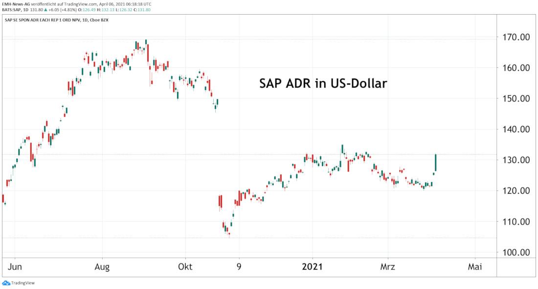 SAP SE ADR