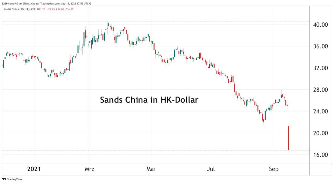 Sands China Ltd.