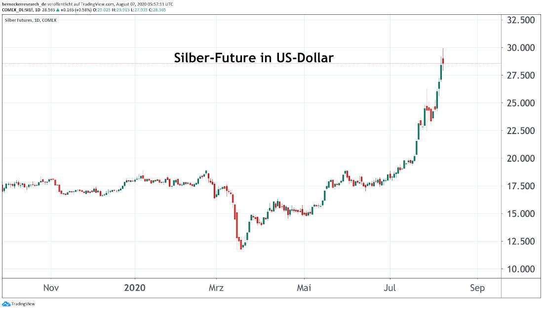 Silber-Future