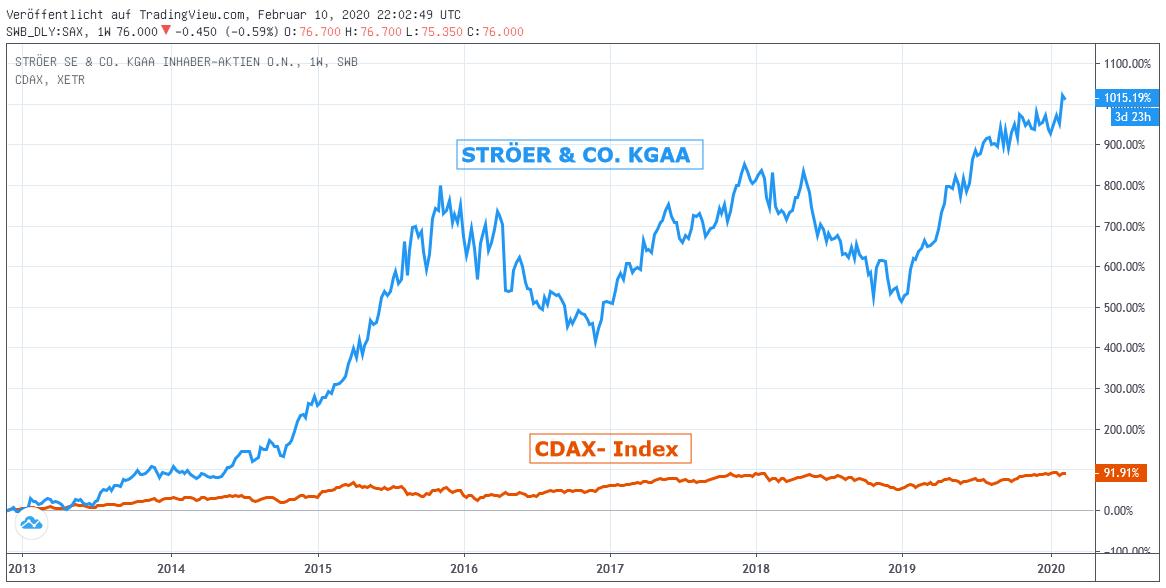 Chart: STRÖER gegen CDAX