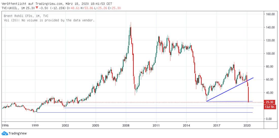 Öl langfristig