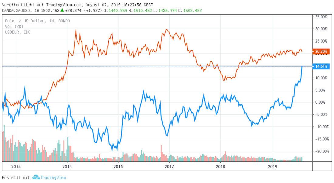 Gold versus US-Dollar