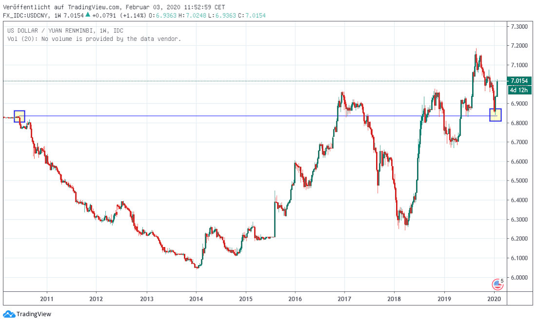 Yuan in Dollar mittelfristig