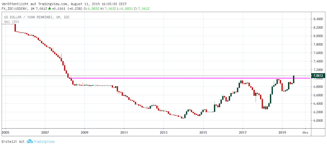 USD in Yuan monthly