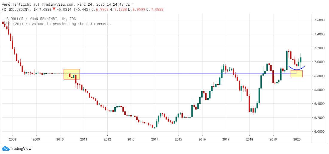 Yuan in Dollar