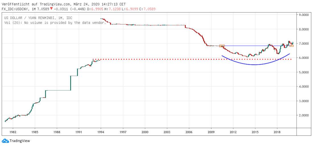 Yuan langfristig