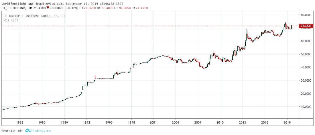 USD in Rupien