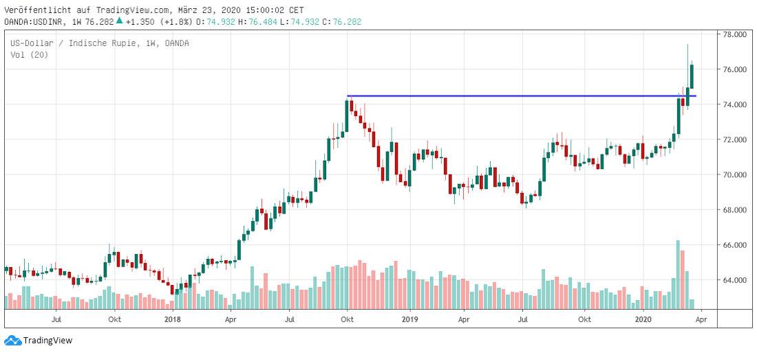 Indische Rupie in US-Dollar
