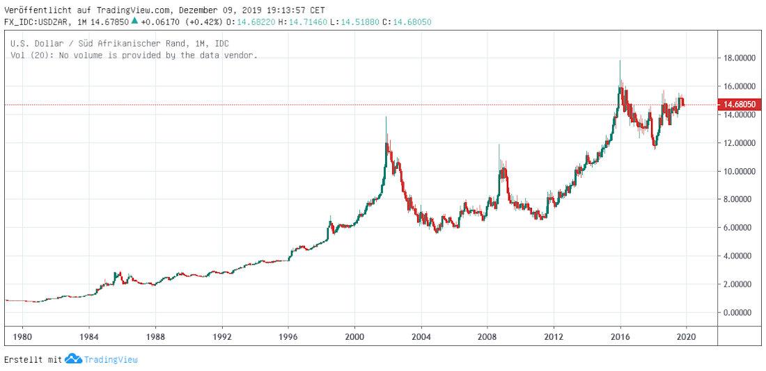 Rand long term