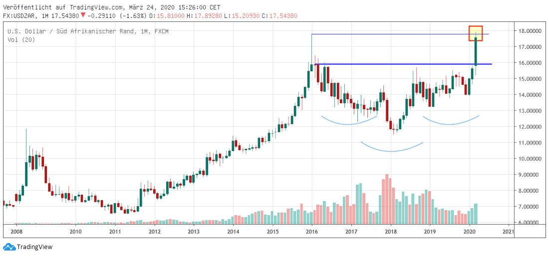 Dollar in Rand