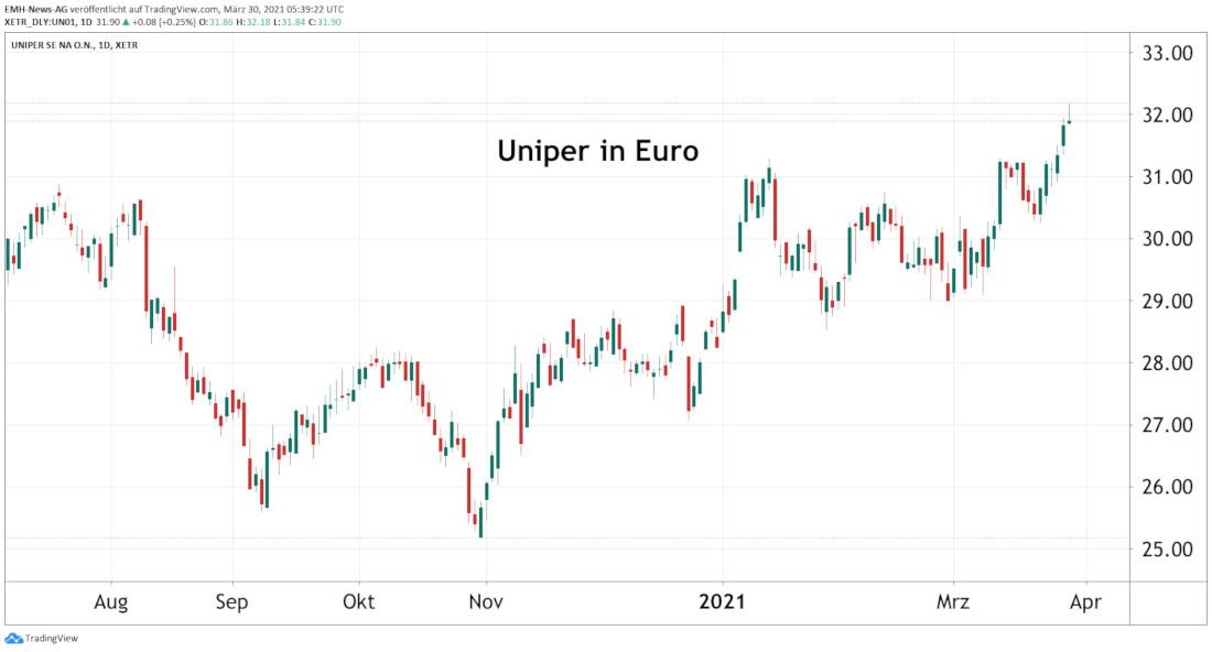 Uniper SE