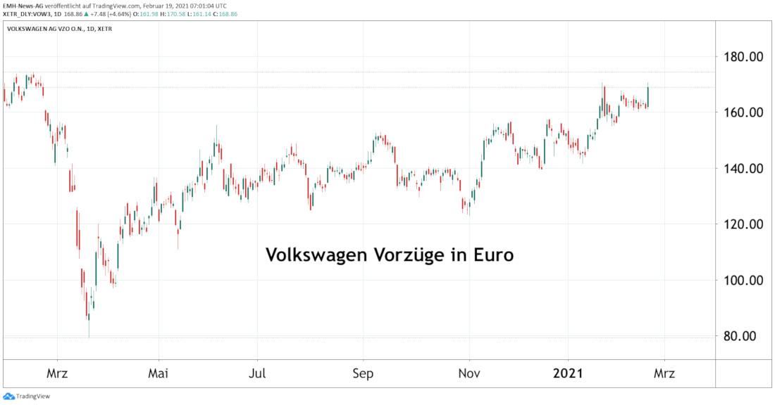 Volkswagen AG Vz.