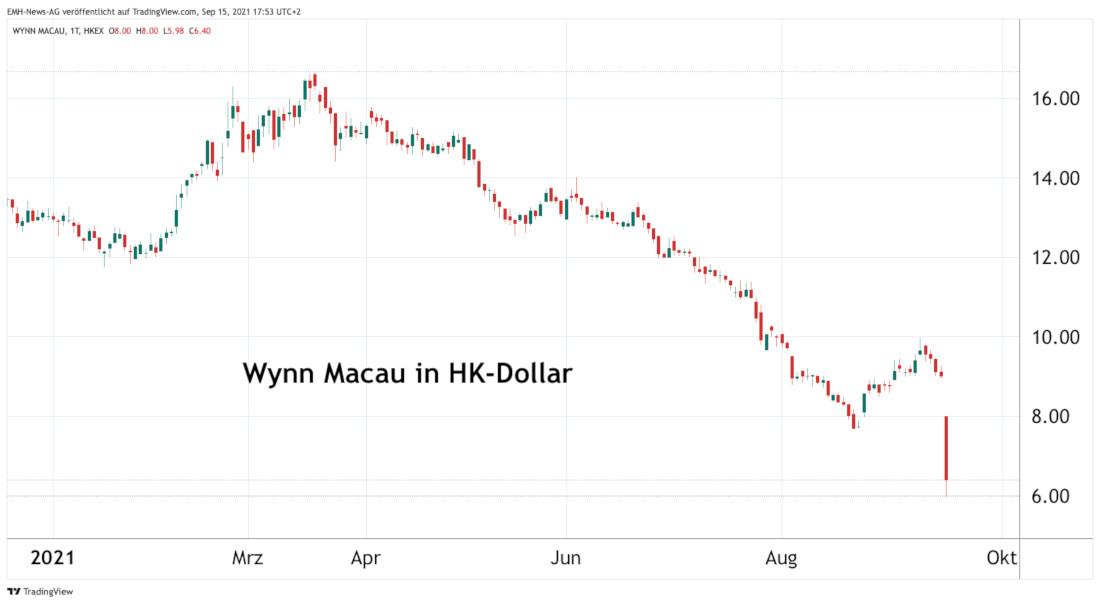 Wynn Macau Ltd.