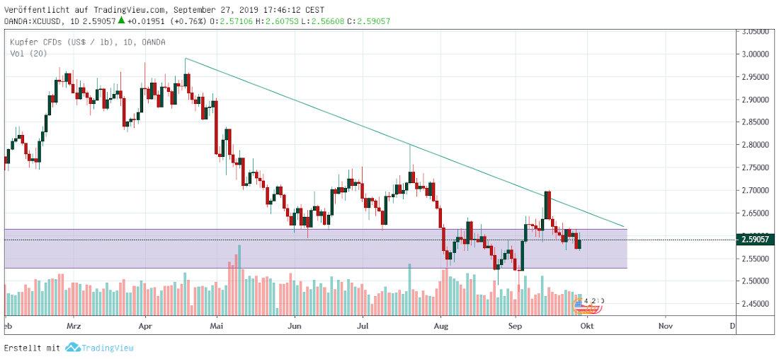 Kupfer in USD