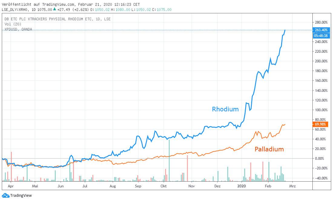 Rhodium versus Palladium