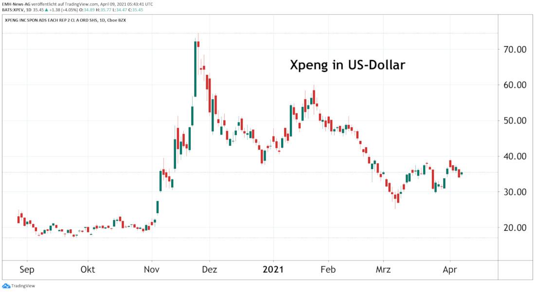 Xpeng Inc.