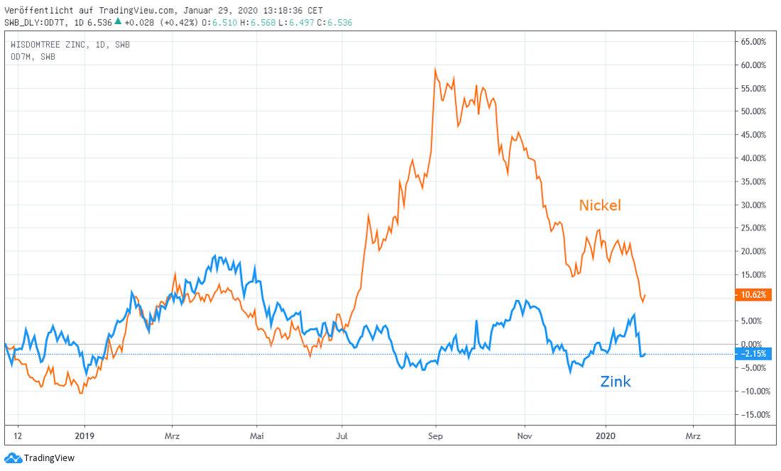 Zink und Nickel