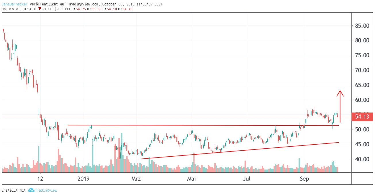 Chart Activision