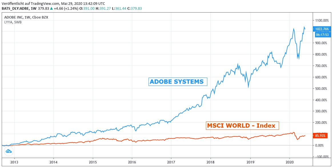 Chart: Adobe vs. MSCI World-Index