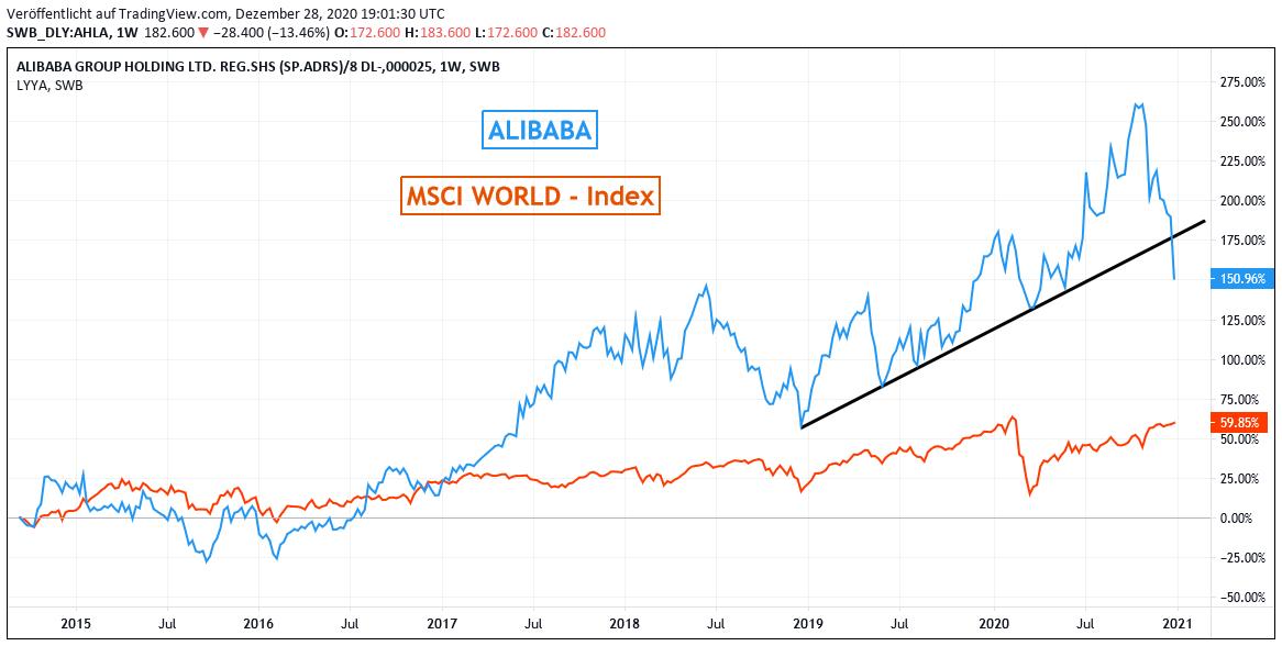 Alibaba Aktie Fallt Weiter Pinduoduo Profitiert Lll➤ aktueller realtimekurs der alibaba aktie (a117me/us01609w1027) ✔ chart, nachrichten, analysen, fundamentaldaten jetzt einfach bei ariva.de ansehen. alibaba aktie fallt weiter pinduoduo