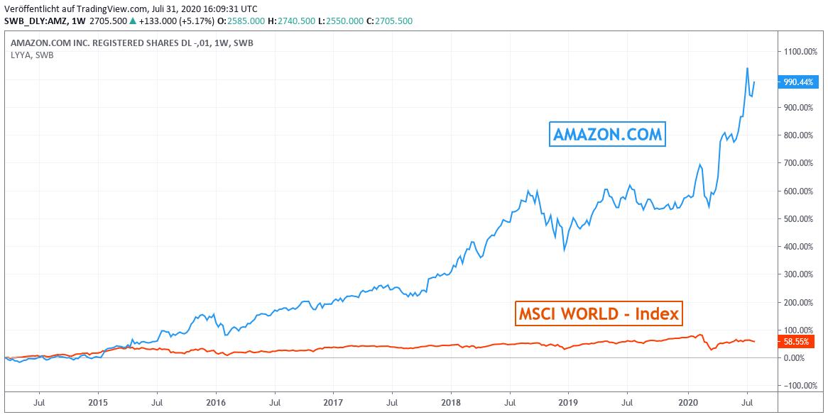 Chart: Amazon gegen MSCI World - Index