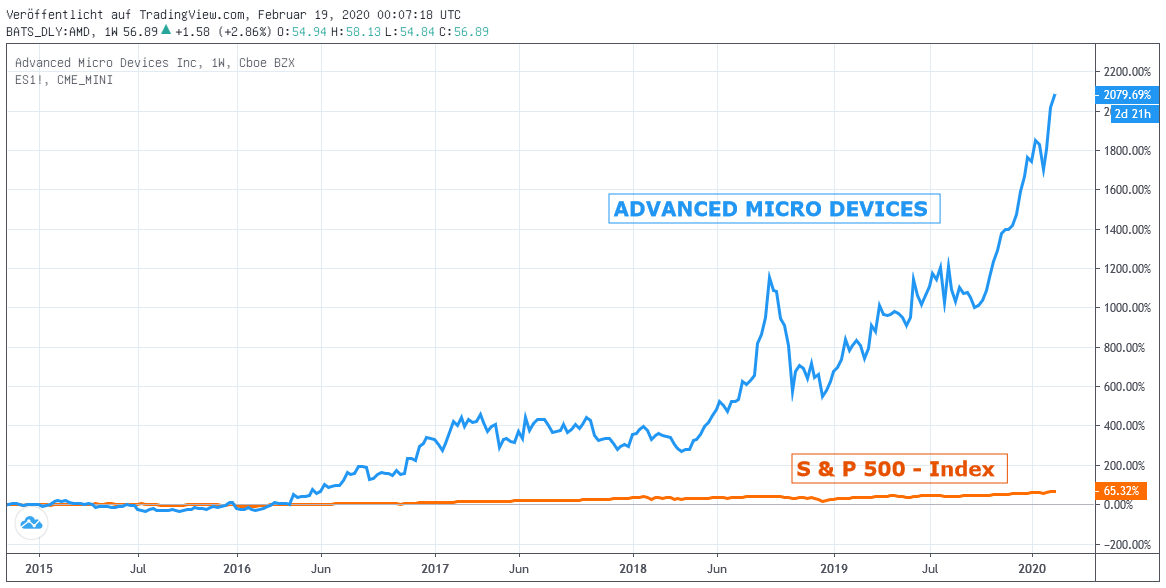 Chart: Advanced Micro Devices gegen S & P 500 - Index