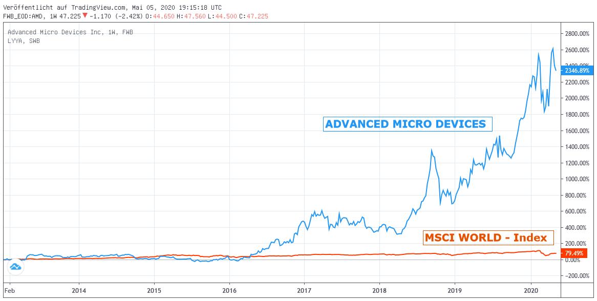 Chart: Advanced Micro Dev. gegen MSCI World-Index