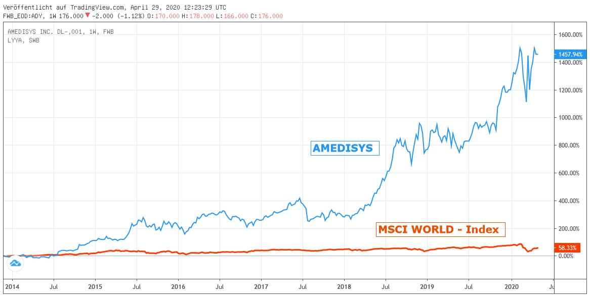 Chart: AMEDISYS gegen MSCI World-Index (Euro)