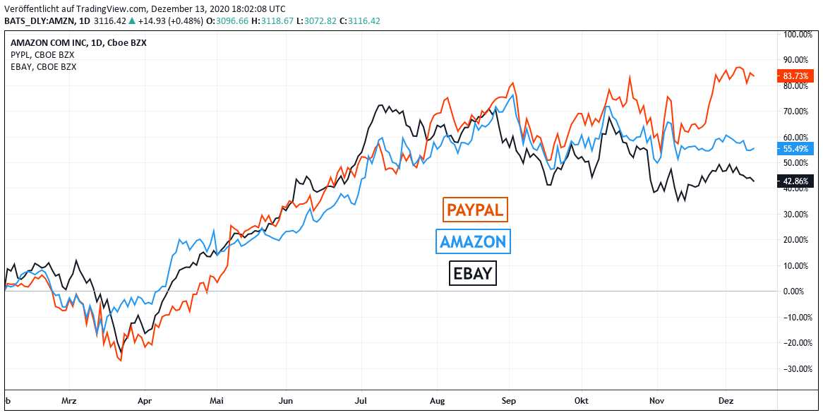 Chart - AMAZON, PAYPAL und  EBAY