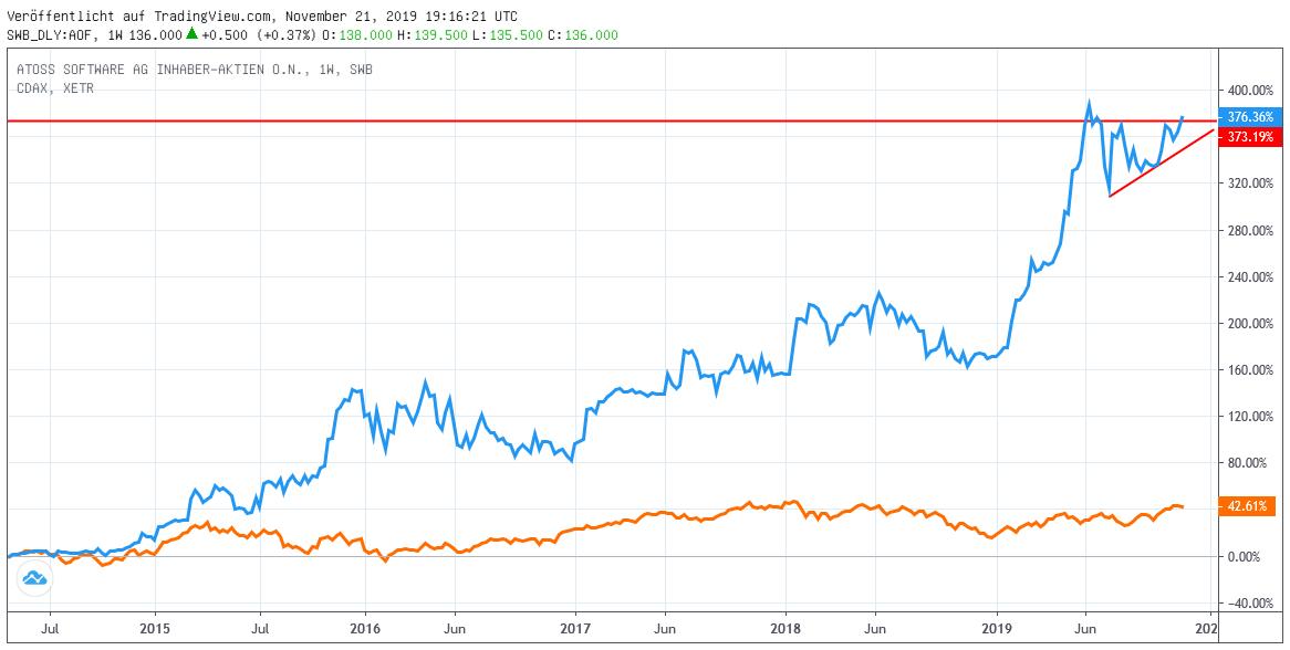 Chart: Atoss Software gegen CDAX