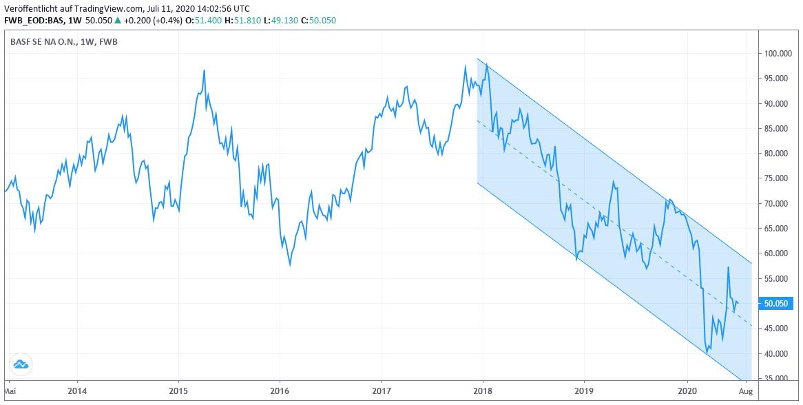 Aktienchart: BASF