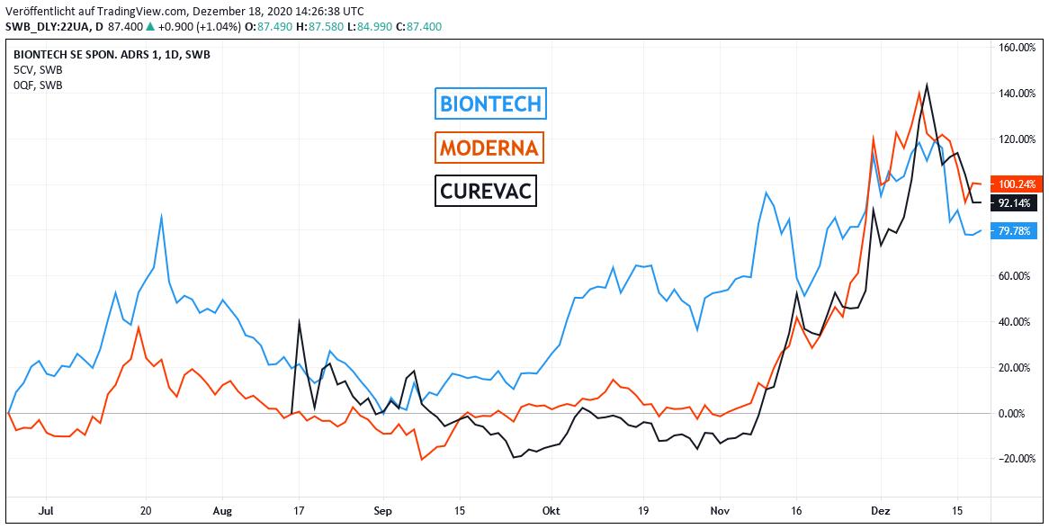 Moderna, CureVac, BioNTech - Chart