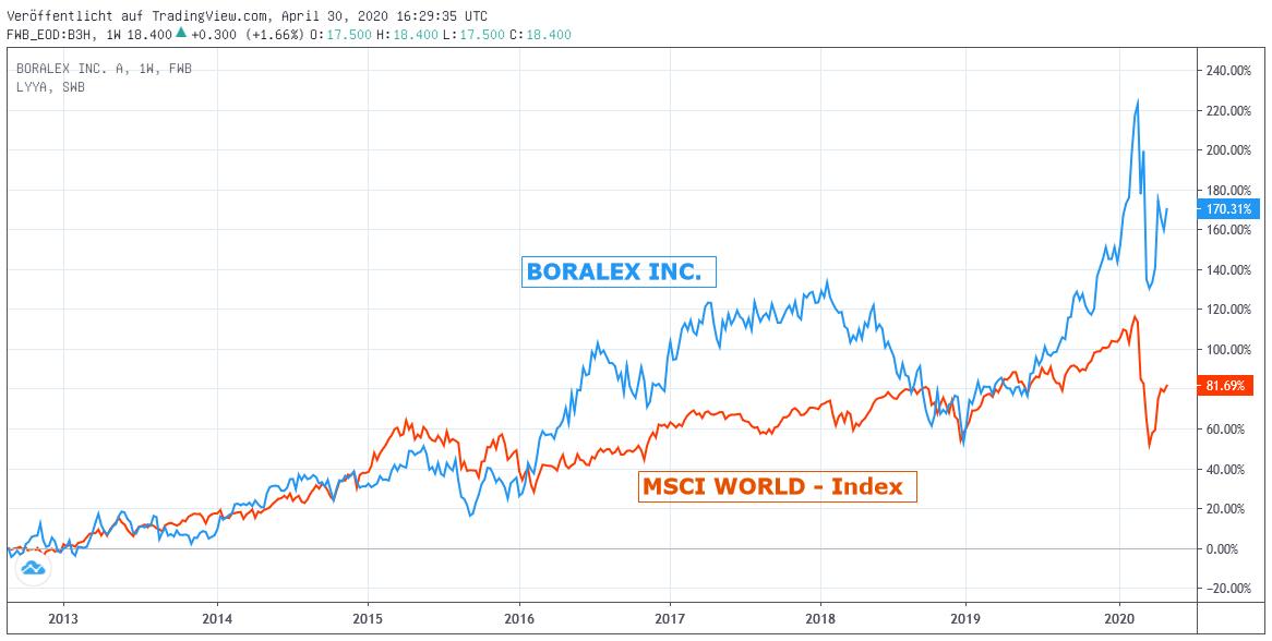 Chart: BORALEX gegen MSCI World-Index in Euro