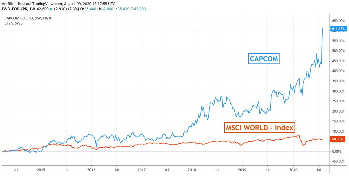 Chart: Capcom gegen MSCI World - Euro Index