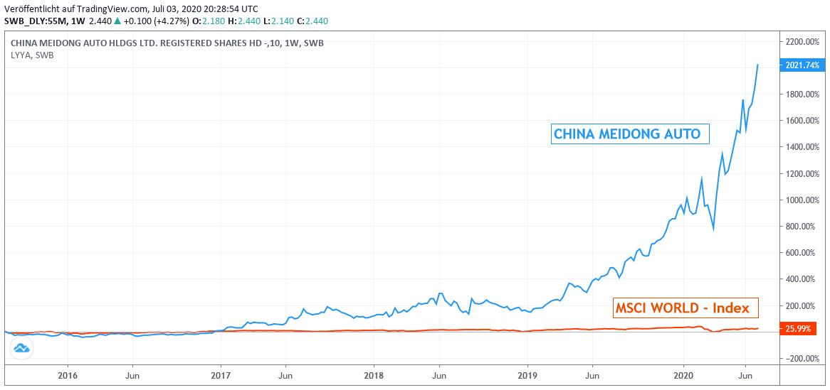Chart: China Meidong gegen MSCI WORLD Euro