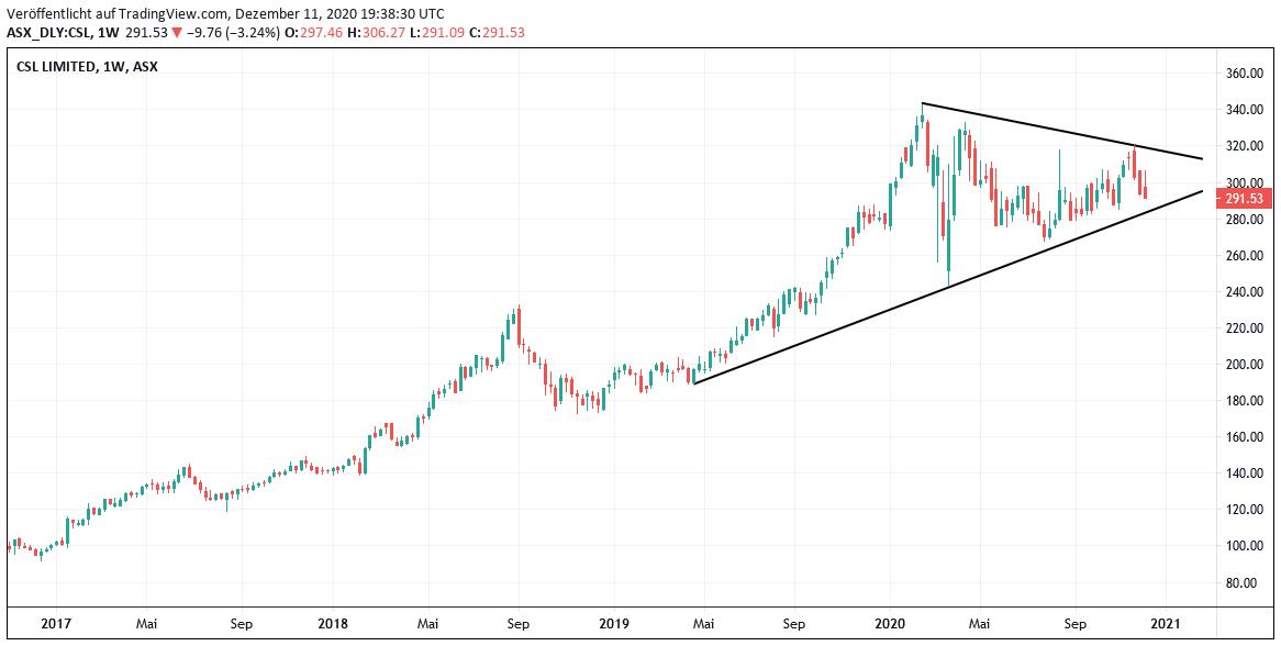 Chart CSL Aktie