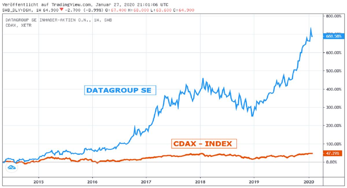 Chart: Datagroup gegen CDAX