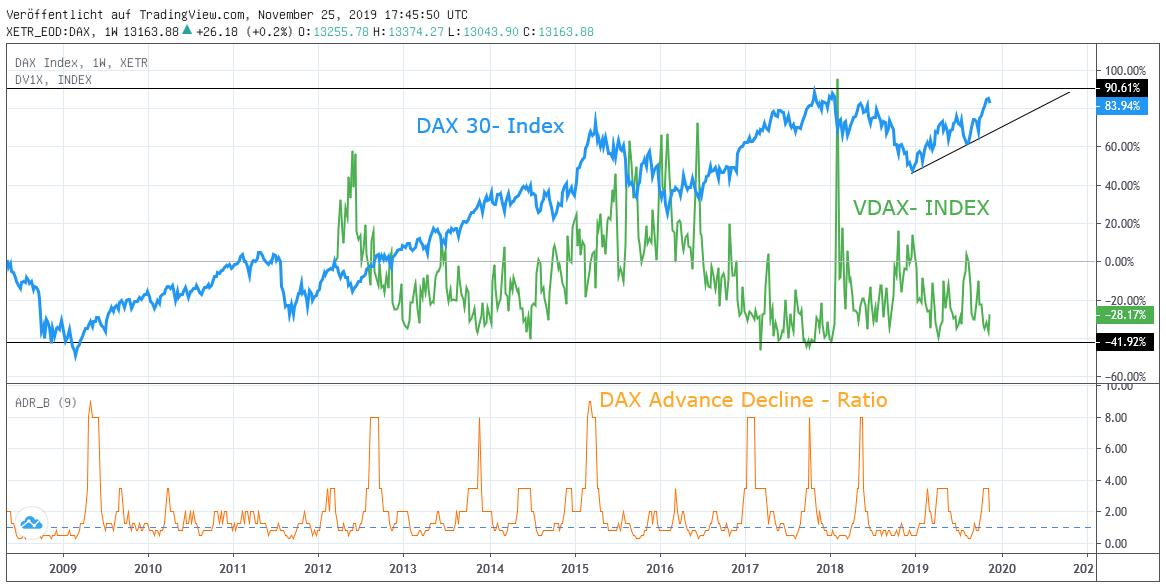 Chart: Markttechnik DAX 30-Index