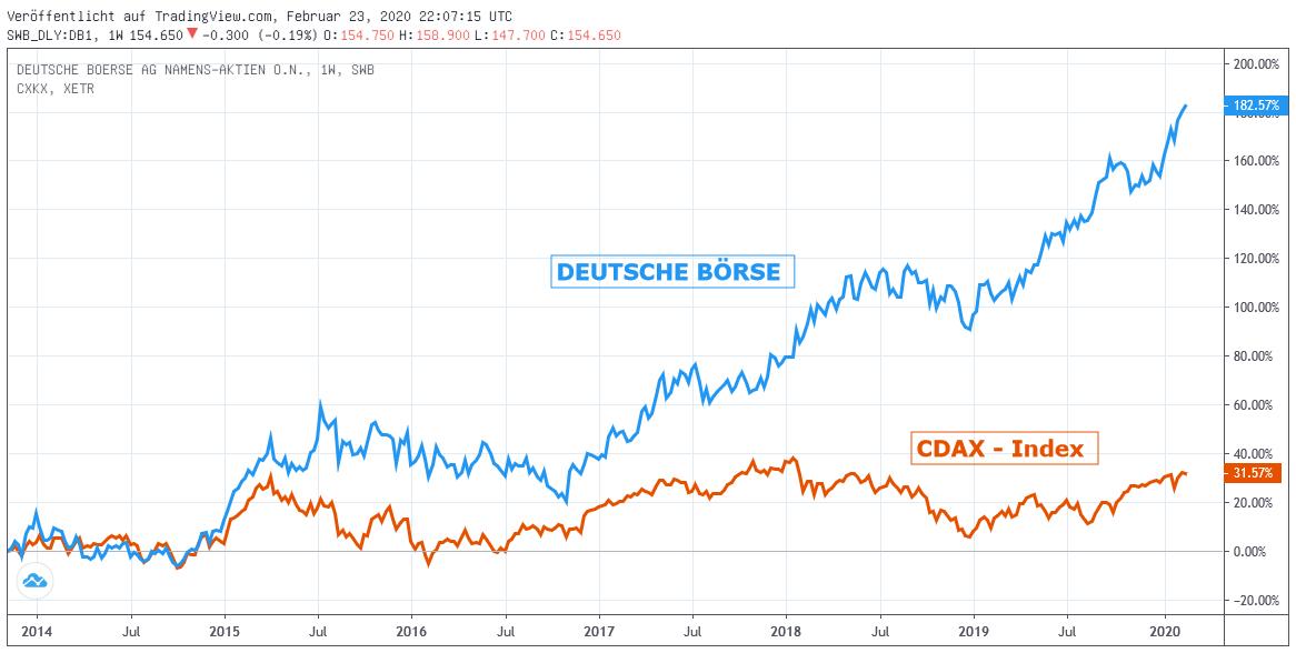 Chart: Deutsche Börse gegen CDAX - Index