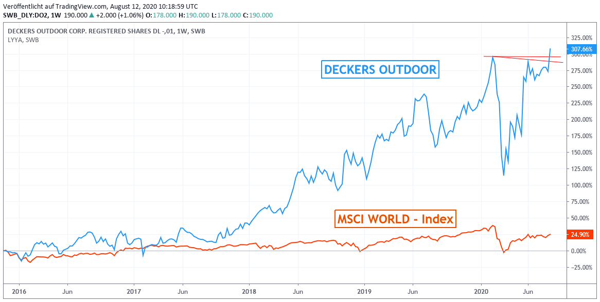 Chart: Deckers Outdoor gegen MSCI World-Index