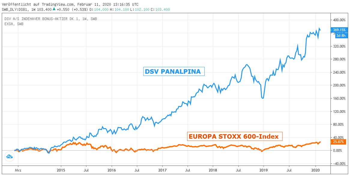 Chart: DSV Panalpina zu STOXX 600