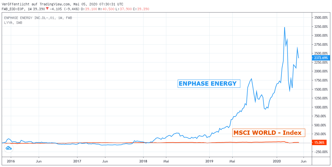 Chart: Enphase Energy gegen MSCI World-Index