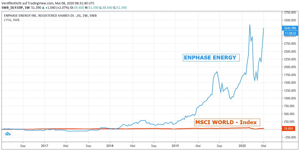 Chart: Enphase Energy gegen MSCI World Euro - Index