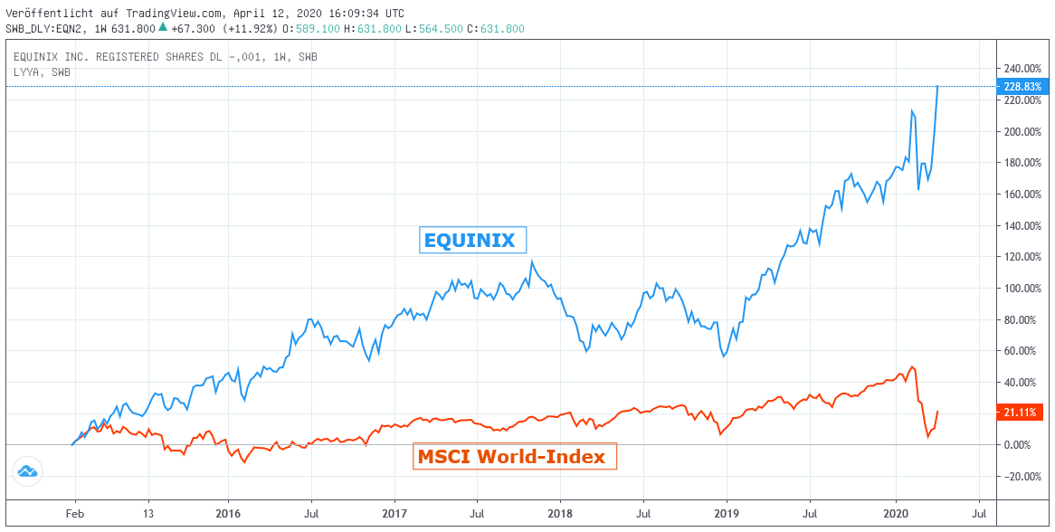 Chart: Equinix gegen MSCI World