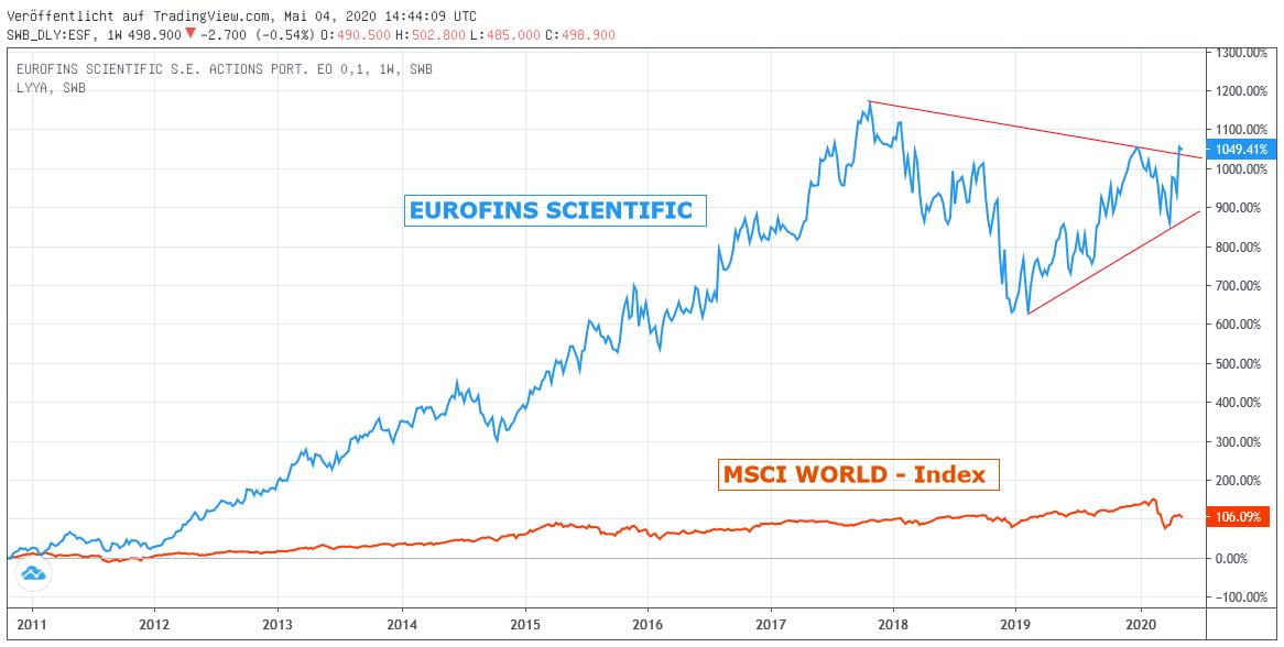Chart: Eurofins Scientific gegen MSCI World- Index