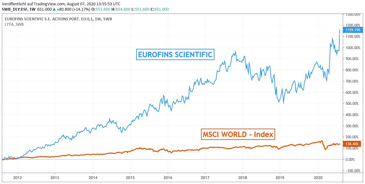 Chart: Eurofins Scientific zu MSCI World - Index