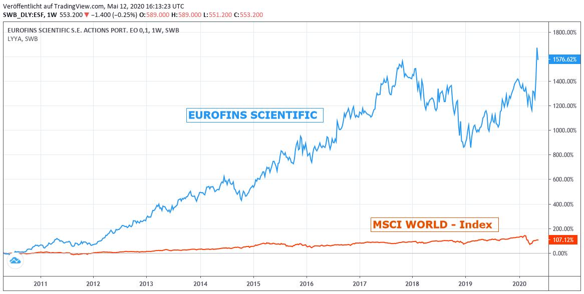 Chart: Eurofins Scientific vs. MSCI World Euro