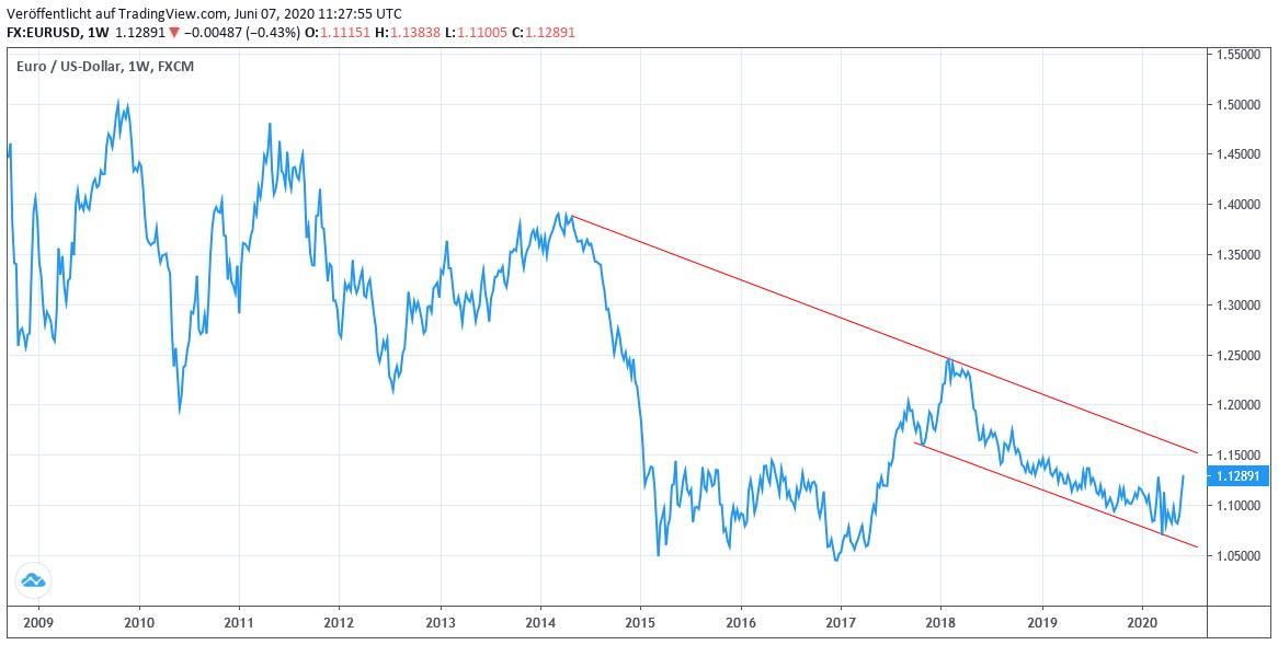 Wechselkurs Euro USD