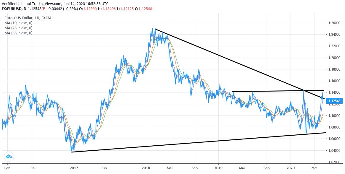 Chart: EUR/USD-Kurs